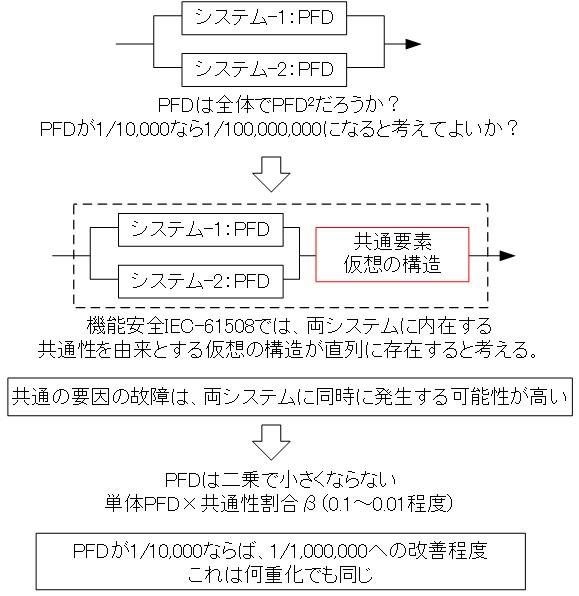 fs-pfd-ccf-blockdiagram-2