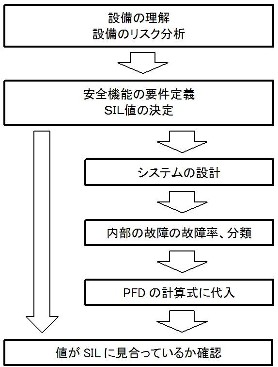 fs-sil-pfd-flow