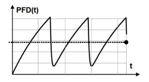 pfd-curve