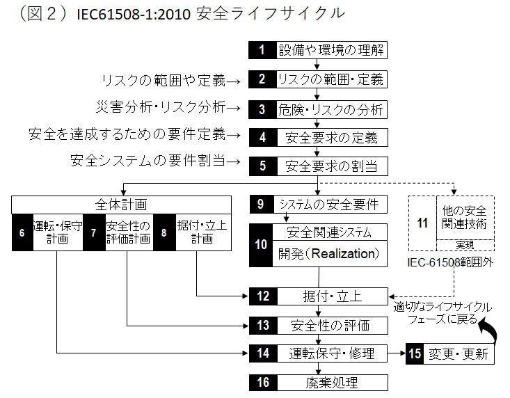 Fig-3-2